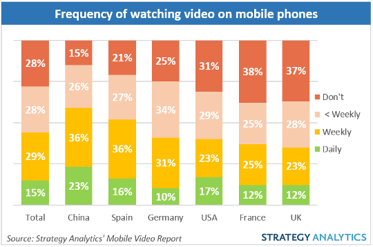Bigger_screens_key_to_driving_mobile_video_industry_1